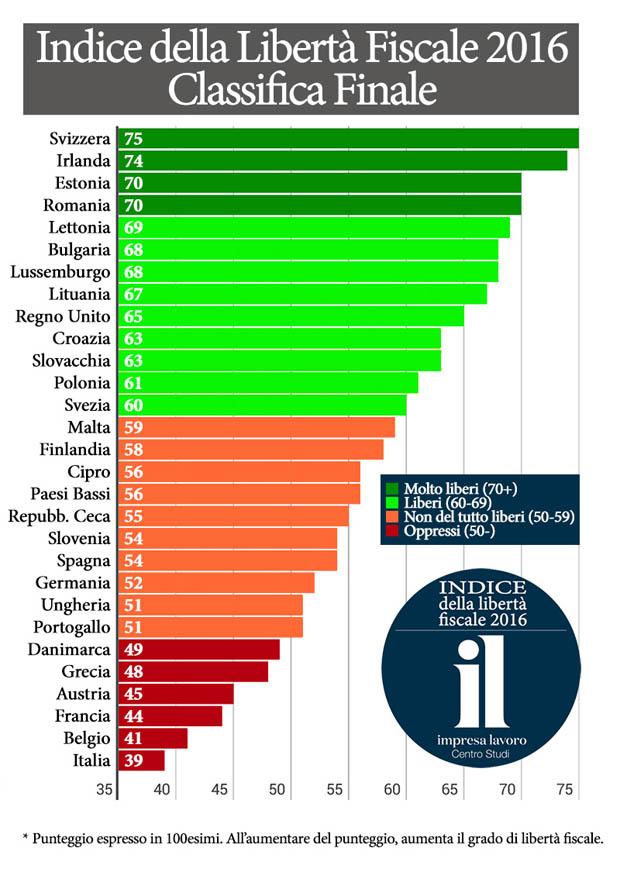 indice classificalibertà fiscale 2016