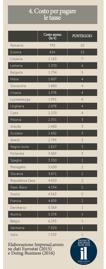 costo per pagare le tasse in Italia Europa