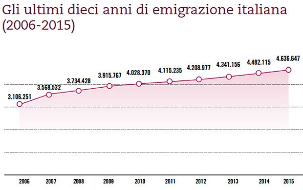 Gli ultimi dieci anni di emigrazione italiana