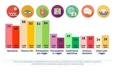 mercato-digitale-del-turismo-2
