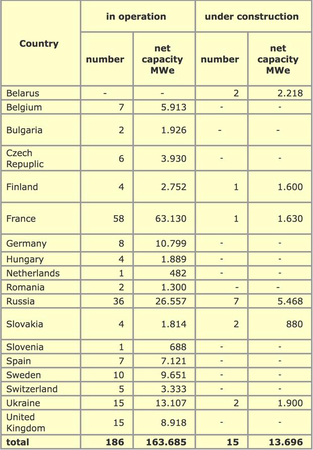 centrali-nucleari-in-europa