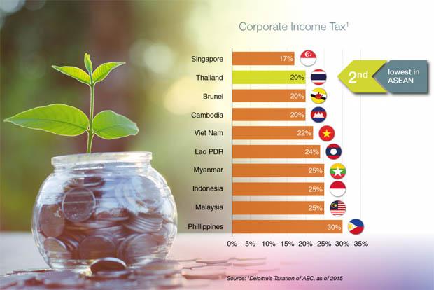 investire in Thailandia