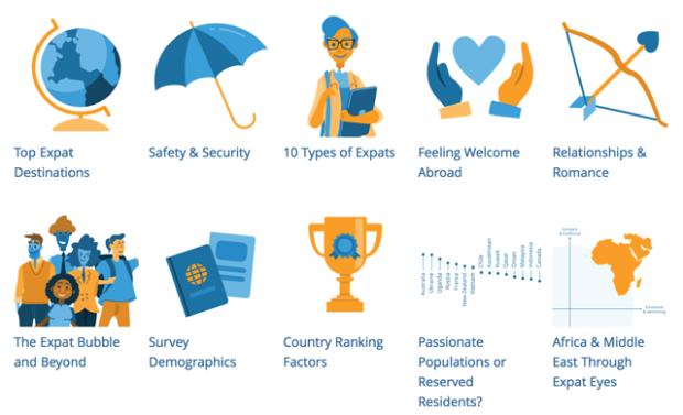 Expat Insider infographics