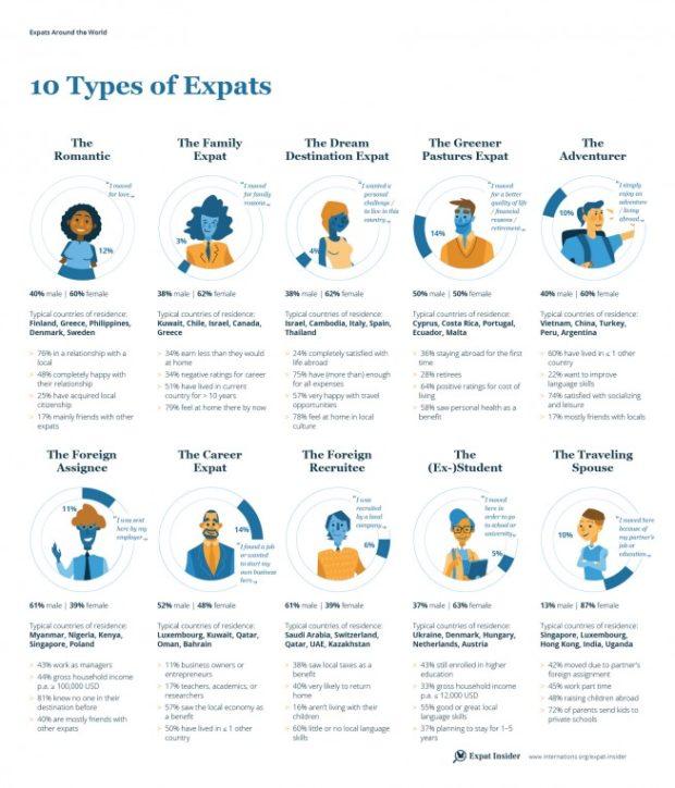 Expat Insider 2017, le dieci tipologie di espatriati