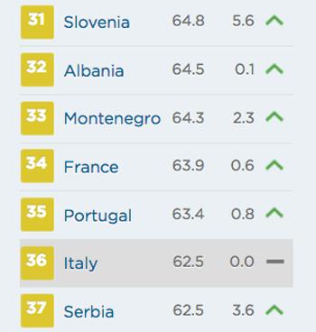 indice della libertà Italia 2018 economica libertà economica