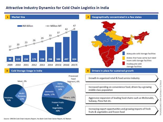 esportare in India